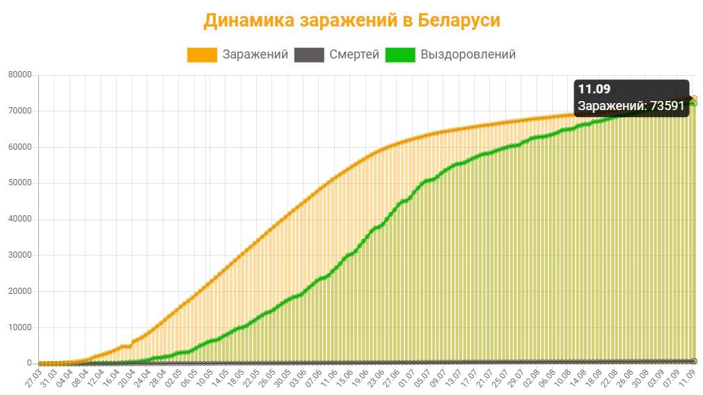 Динамика заражений в Беларуси на 11 сентября 2020: сколько заражений, смертей и выздоровлений