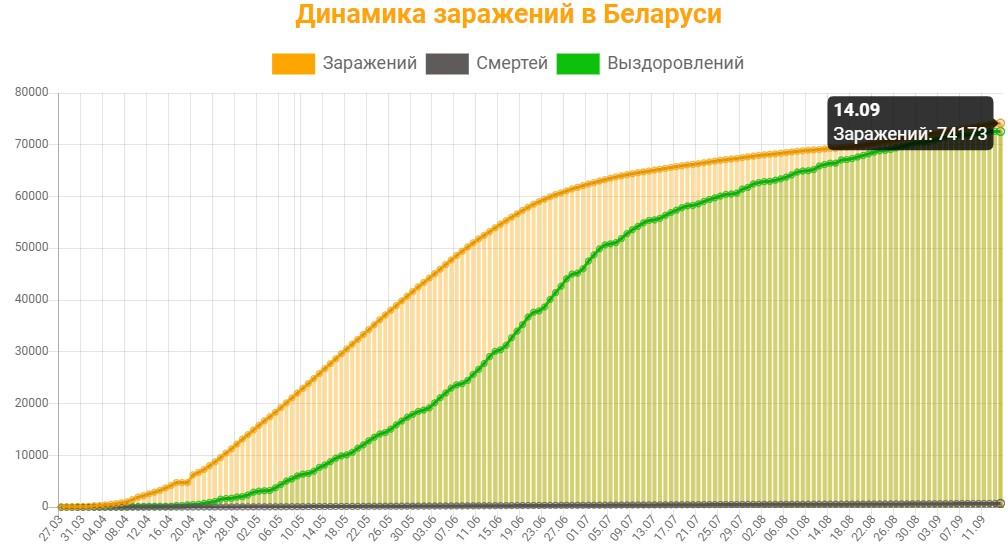 Динамика заражений в Беларуси на 14 сентября 2020: сколько заражений, смертей и выздоровлений
