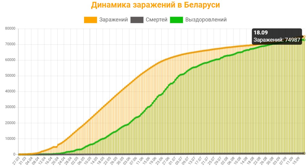 Динамика заражений в Беларуси на 18 сентября 2020: сколько заражений, смертей и выздоровлений