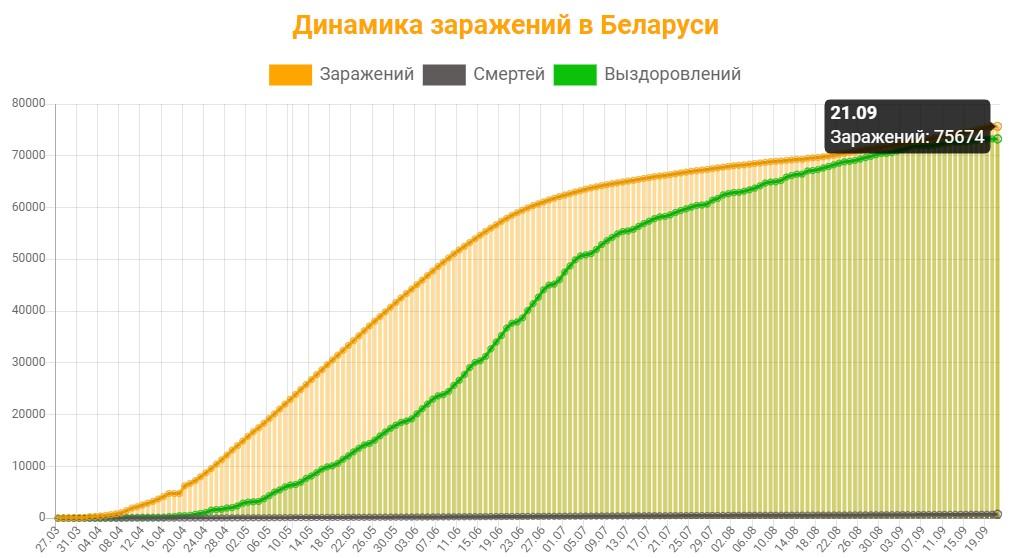 Динамика заражений в Беларуси на 21 сентября 2020: сколько заражений, смертей и выздоровлений