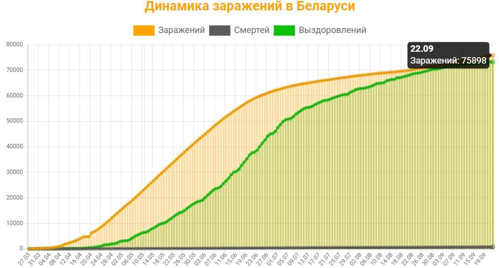 Динамика заражений в Беларуси на 22 сентября 2020: сколько заражений, смертей и выздоровлений