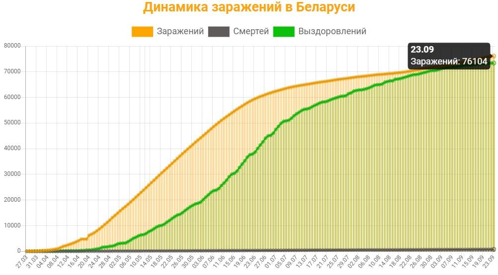 Динамика заражений в Беларуси на 23 сентября 2020: сколько заражений, смертей и выздоровлений