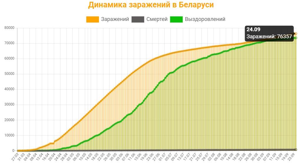 Динамика заражений в Беларуси на 24 сентября 2020: сколько заражений, смертей и выздоровлений