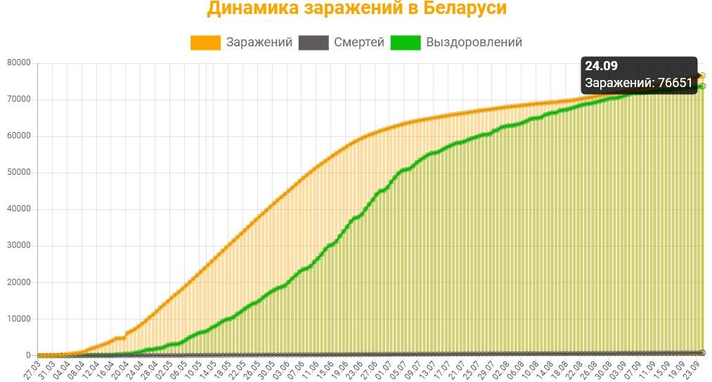 Динамика заражений в Беларуси на 25 сентября 2020: сколько заражений, смертей и выздоровлений