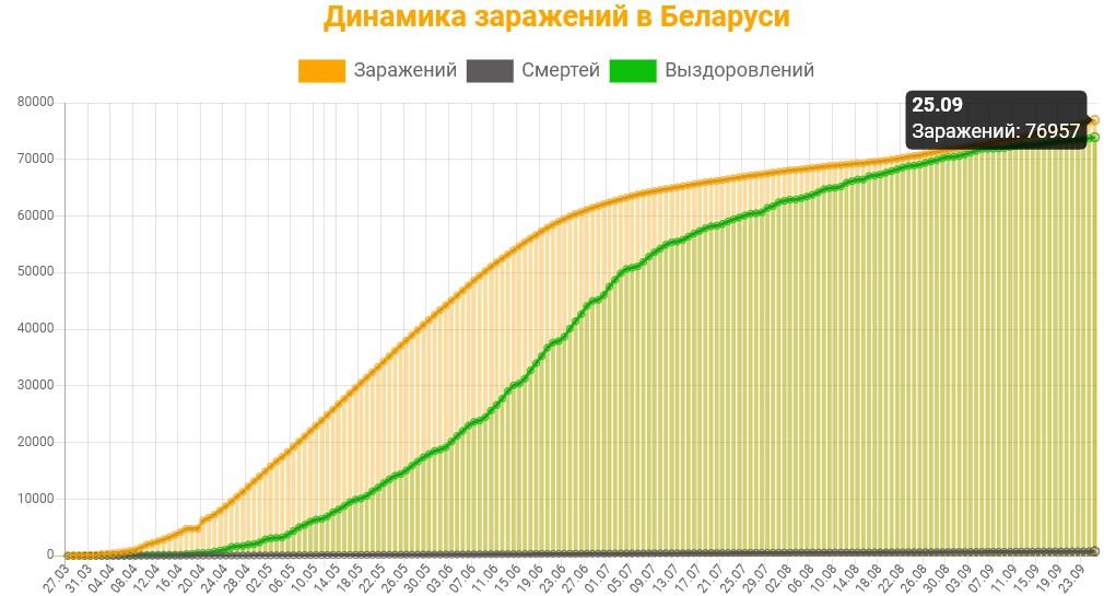 Динамика заражений в Беларуси на 26 сентября 2020: сколько заражений, смертей и выздоровлений