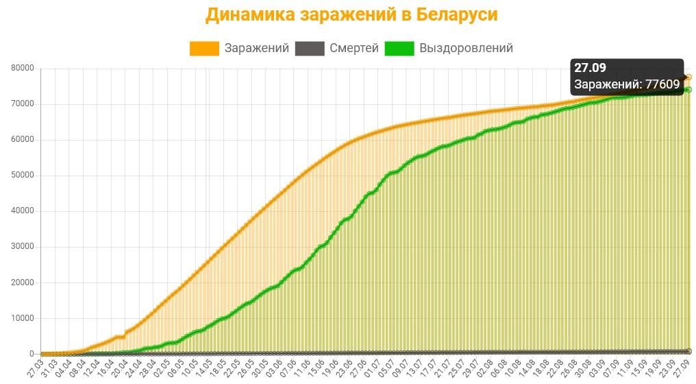 Динамика заражений в Беларуси на 27 сентября 2020: сколько заражений, смертей и выздоровлений