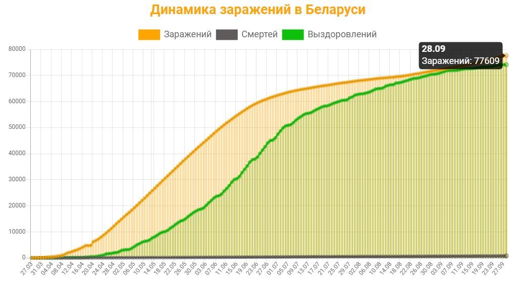 Динамика заражений в Беларуси на 28 сентября 2020: сколько заражений, смертей и выздоровлений