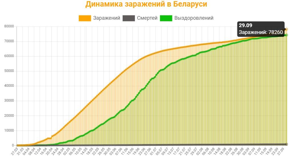 Динамика заражений в Беларуси на 29 сентября 2020: сколько заражений, смертей и выздоровлений