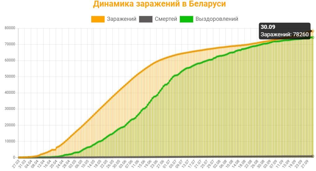 Динамика заражений в Беларуси на 30 сентября 2020: сколько заражений, смертей и выздоровлений