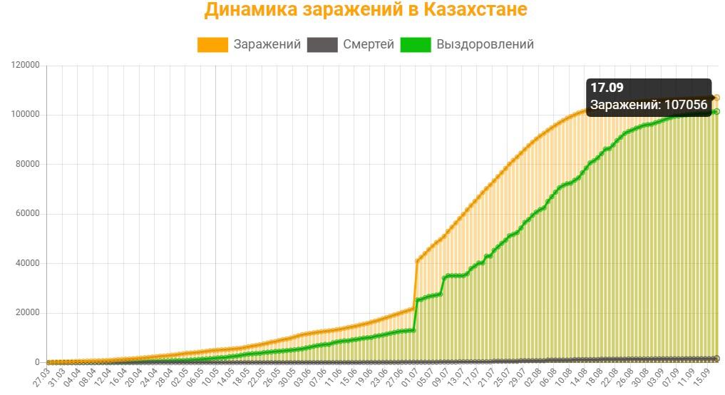 Динамика заражений в Казахстане на 17 сентября 2020: сколько заражений, смертей и выздоровлений