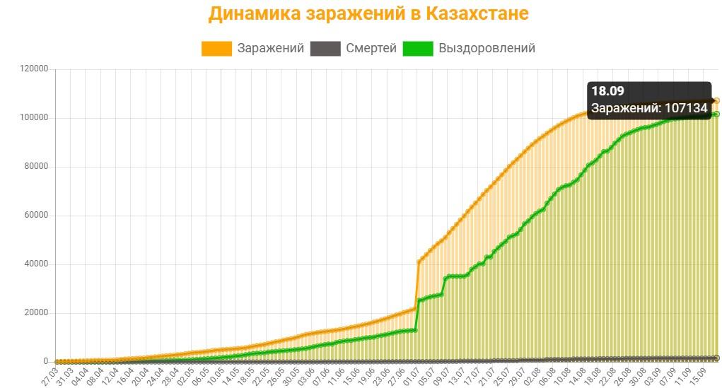 Динамика заражений в Казахстане на 18 сентября 2020: сколько заражений, смертей и выздоровлений