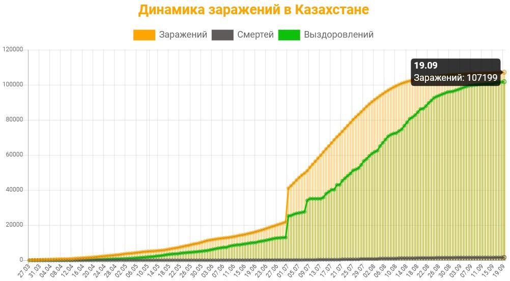 Динамика заражений в Казахстане на 19 сентября 2020: сколько заражений, смертей и выздоровлений