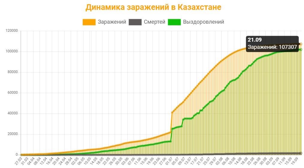 Динамика заражений в Казахстане на 21 сентября 2020: сколько заражений, смертей и выздоровлений