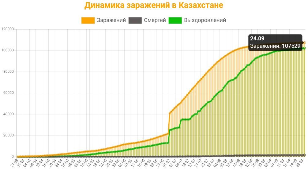 Динамика заражений в Казахстане на 25 сентября 2020: сколько заражений, смертей и выздоровлений