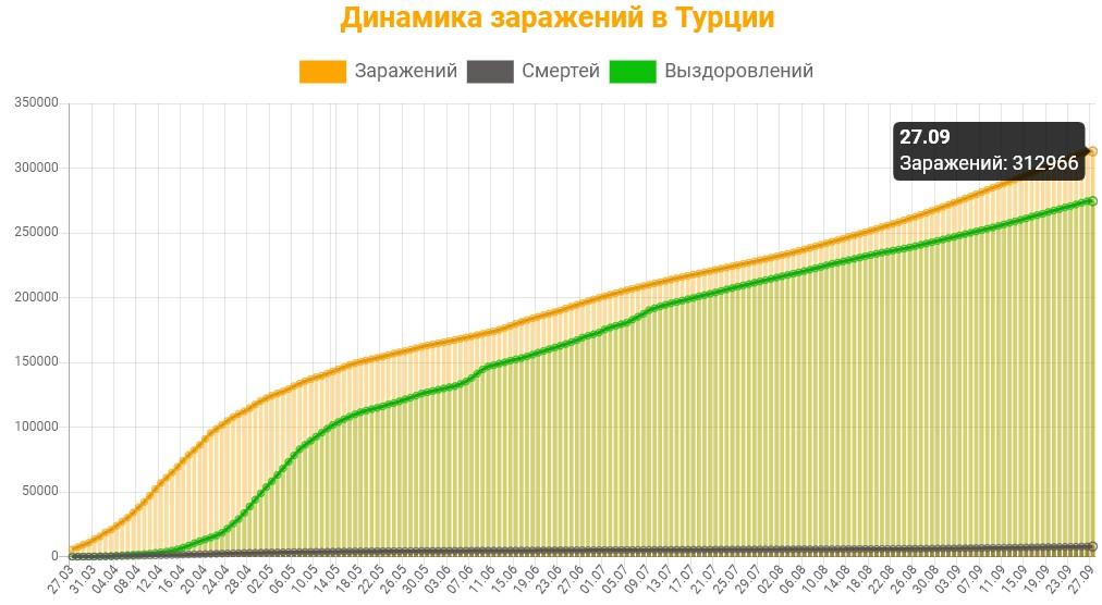 Коронавирус в Турции 27 сентября: сколько заболевших на сегодня, последние новости на русском