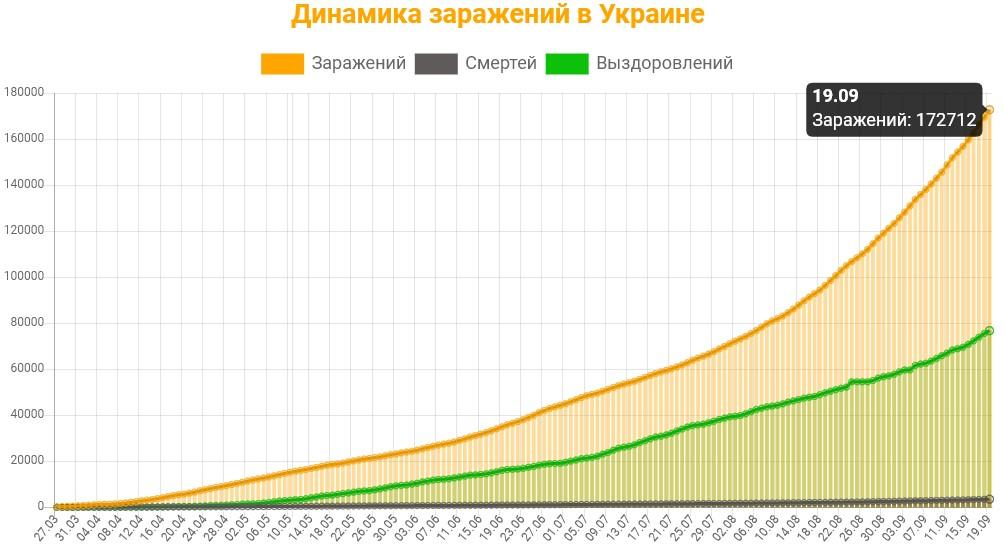 Динамика заражений в Украине на 19 сентября 2020: сколько заражений, смертей и выздоровлений