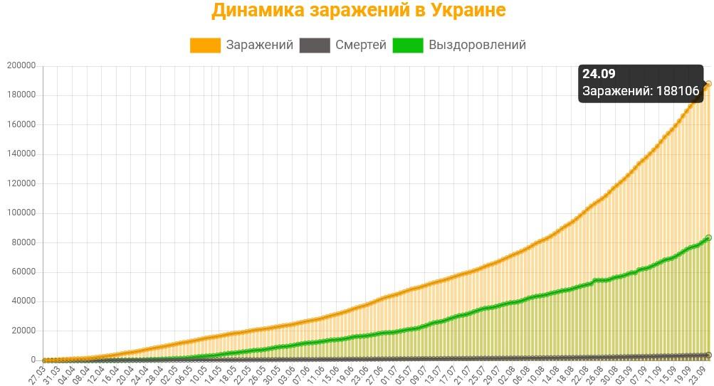 Динамика заражений в Украине на 25 сентября 2020: сколько заражений, смертей и выздоровлений