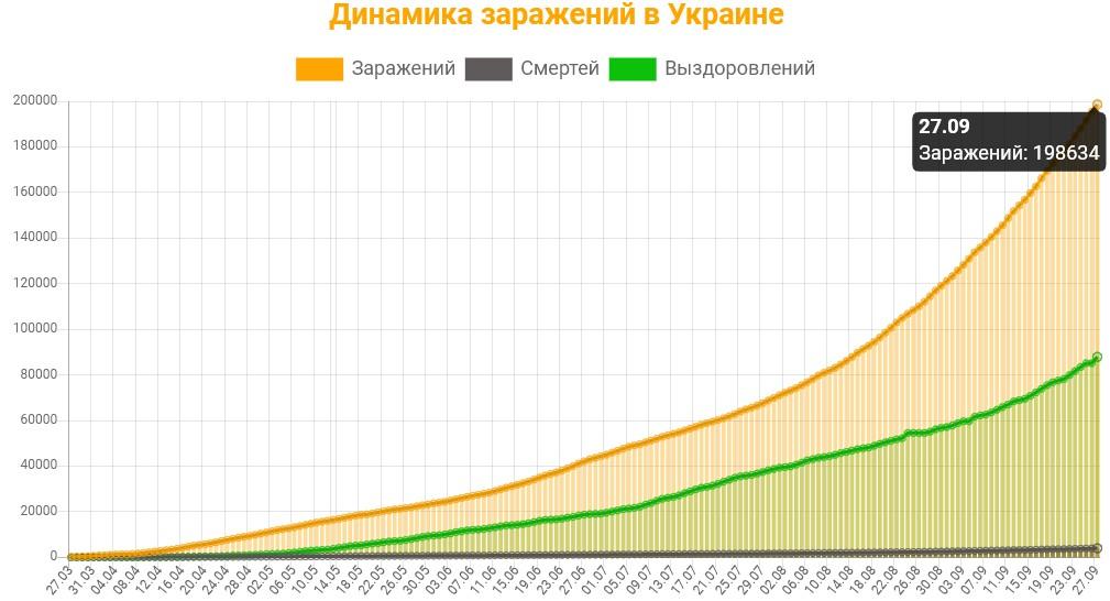 Динамика заражений в Украине на 27 сентября 2020: сколько заражений, смертей и выздоровлений