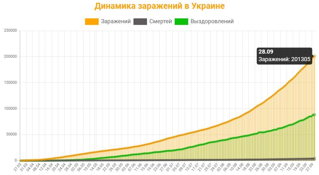 Динамика заражений в Украине на 28 сентября 2020: сколько заражений, смертей и выздоровлений