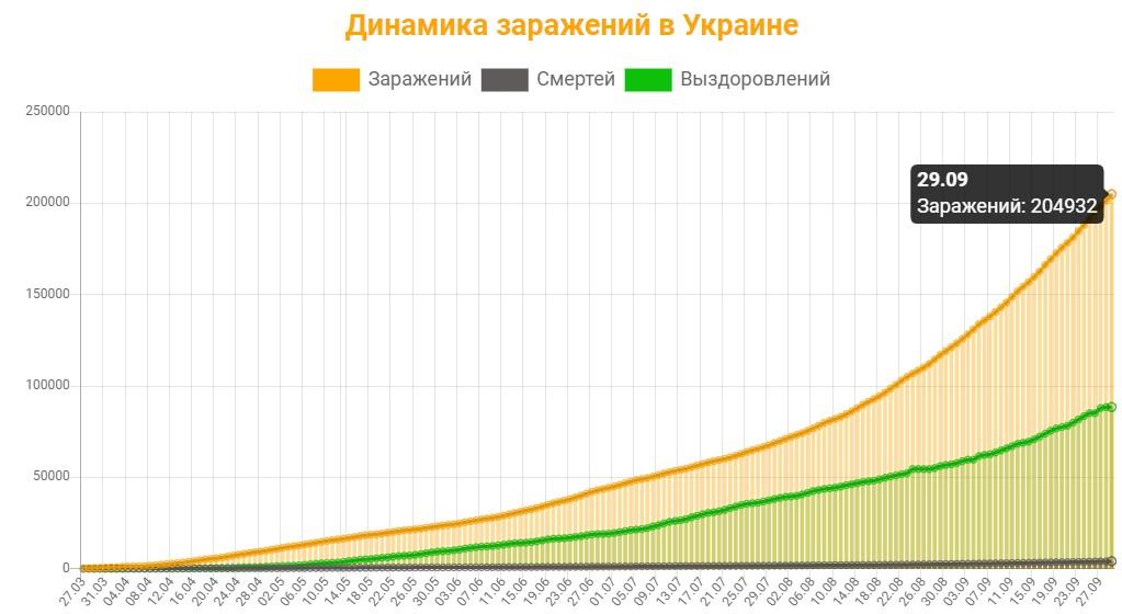 Динамика заражений в Украине на 29 сентября 2020: сколько заражений, смертей и выздоровлений