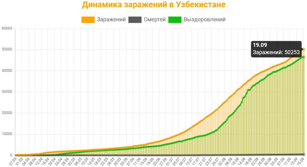 Динамика заражений в Узбекистане на 19 сентября 2020: сколько заражений, смертей и выздоровлений