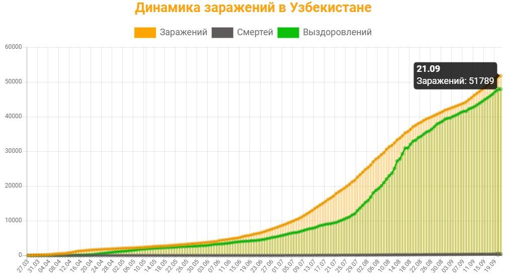 Динамика заражений в Узбекистане на 21 сентября 2020: сколько заражений, смертей и выздоровлений