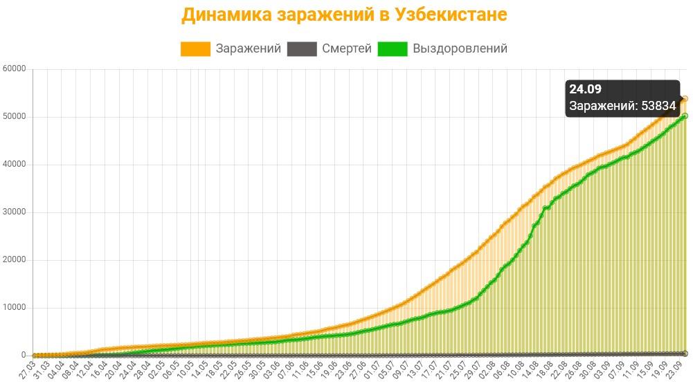 Динамика заражений в Узбекистане на 25 сентября 2020: сколько заражений, смертей и выздоровлений