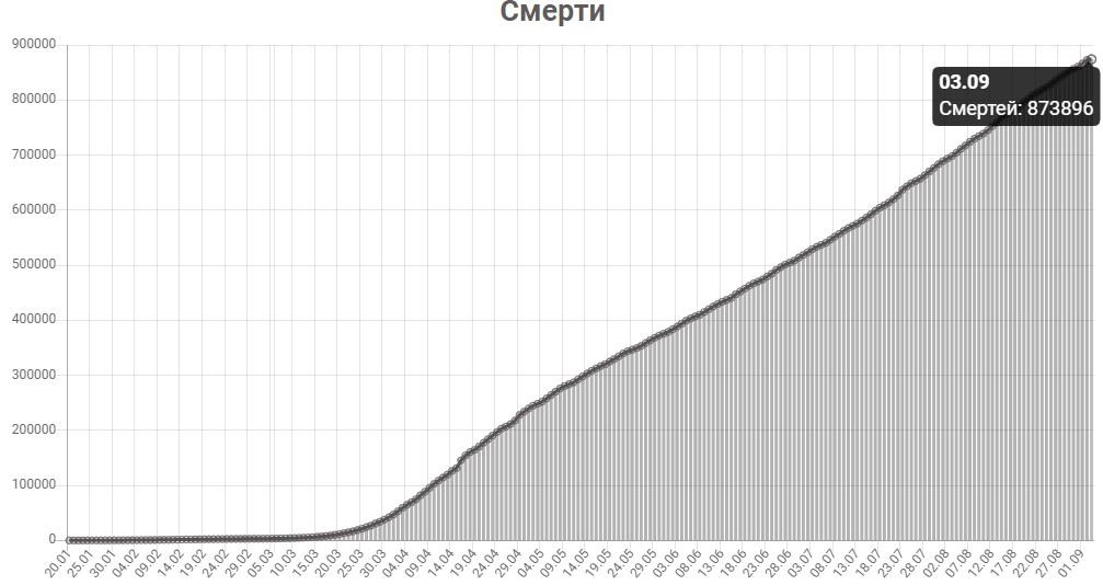 График смертей от КОВИД-19 в мире на 3 сентября 2020 года.