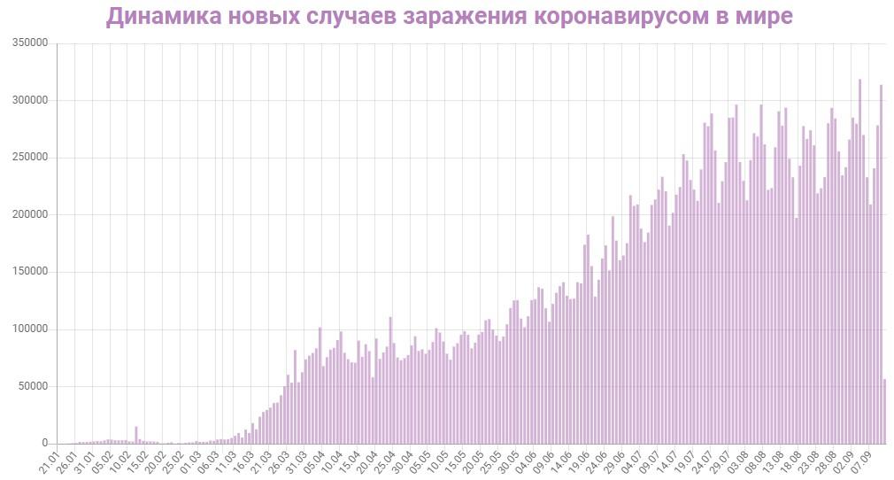 График заражения коронавирусом в мире на 11 сентября 2020 года.