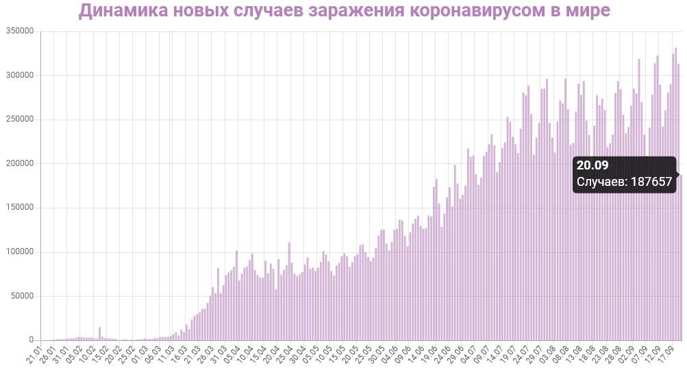 График заражения коронавирусом в мире на 20 сентября 2020 года.