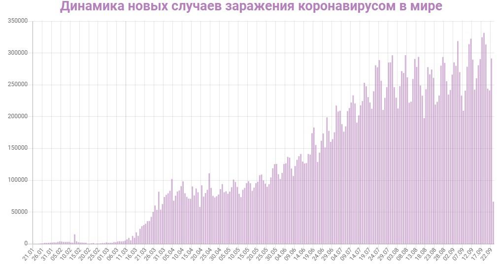 Количество зараженных на данный момент времени в Мире на 24.09.2020
