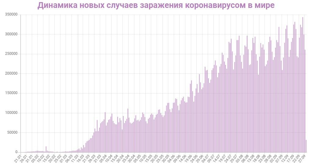 Динамика новых случаев заражений в Мире на 28 сентября 2020: сколько заражений COVID-19 за последние сутки