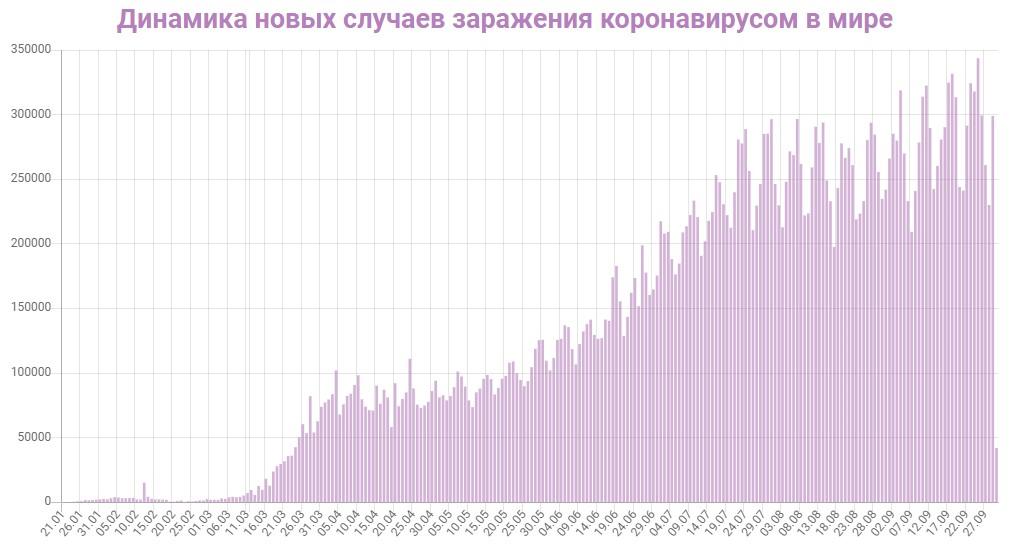 Динамика новых случаев заражений в Мире на 30 сентября 2020: сколько заражений COVID-19 за последние сутки