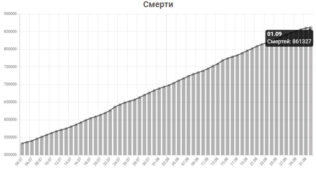 График смертей от КОВИД-19 в мире на 1 сентября 2020 года.