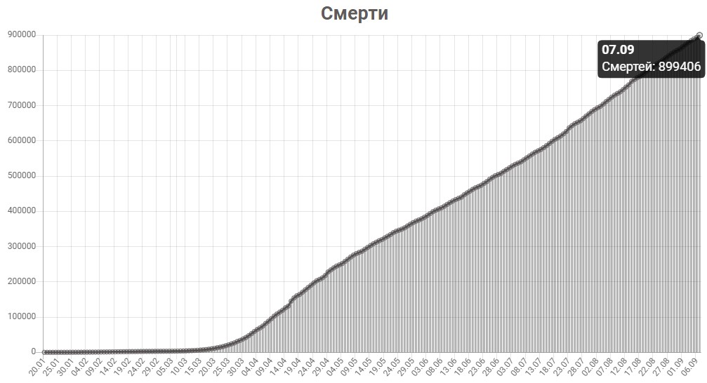 График смертей от КОВИД-19 в мире на 7 сентября 2020 года.
