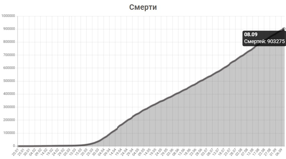 График смертей от КОВИД-19 в мире на 8 сентября 2020 года.