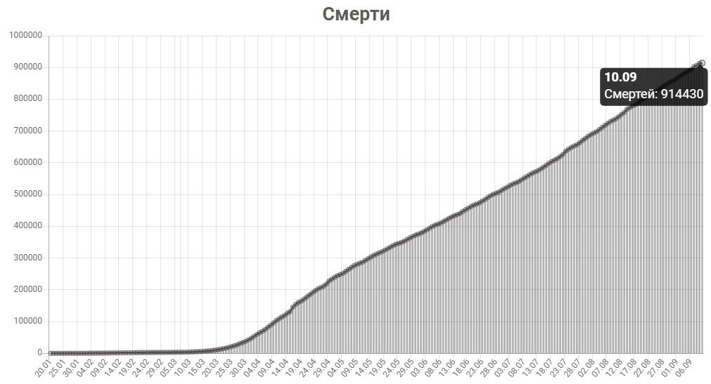 График смертей от КОВИД-19 в мире на 10 сентября 2020 года.