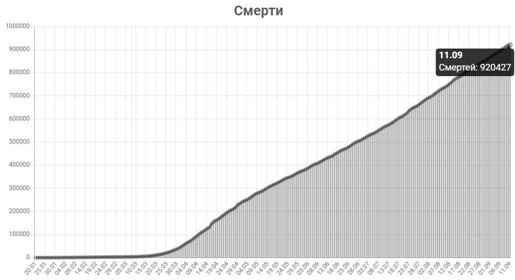 График смертей от КОВИД-19 в мире на 11 сентября 2020 года.