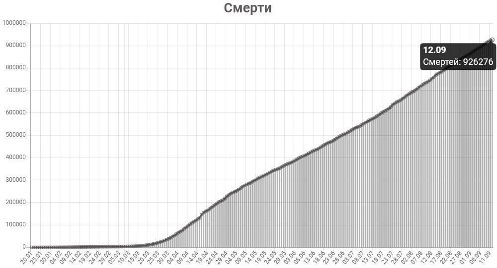 График смертей от КОВИД-19 в мире на 12 сентября 2020 года.