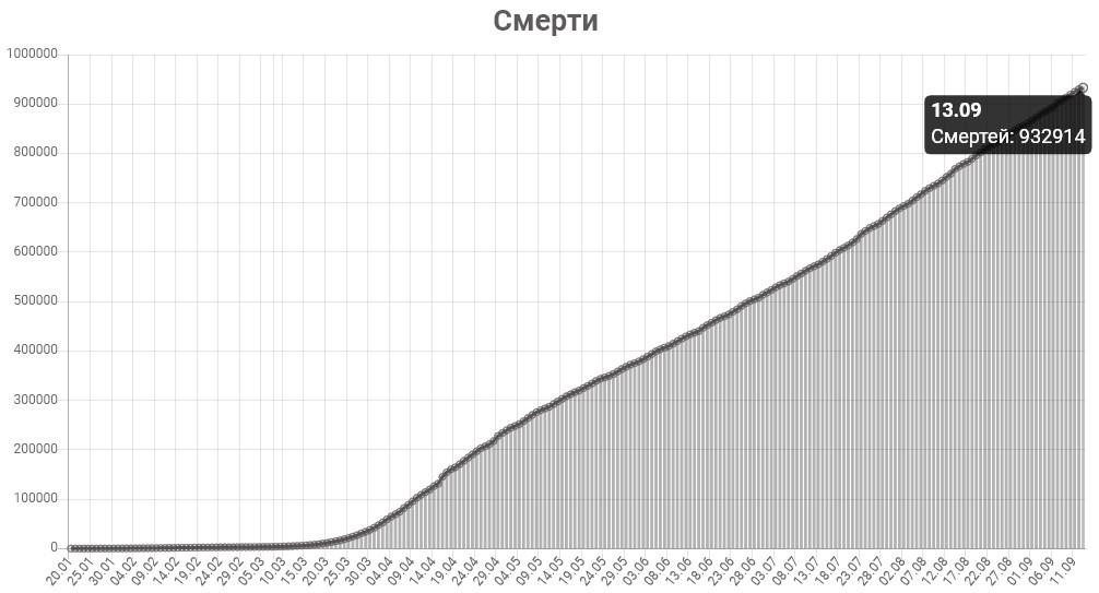 График смертей от КОВИД-19 в мире на 13 сентября 2020 года.
