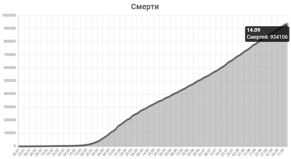График смертей от КОВИД-19 в мире на 14 сентября 2020 года.