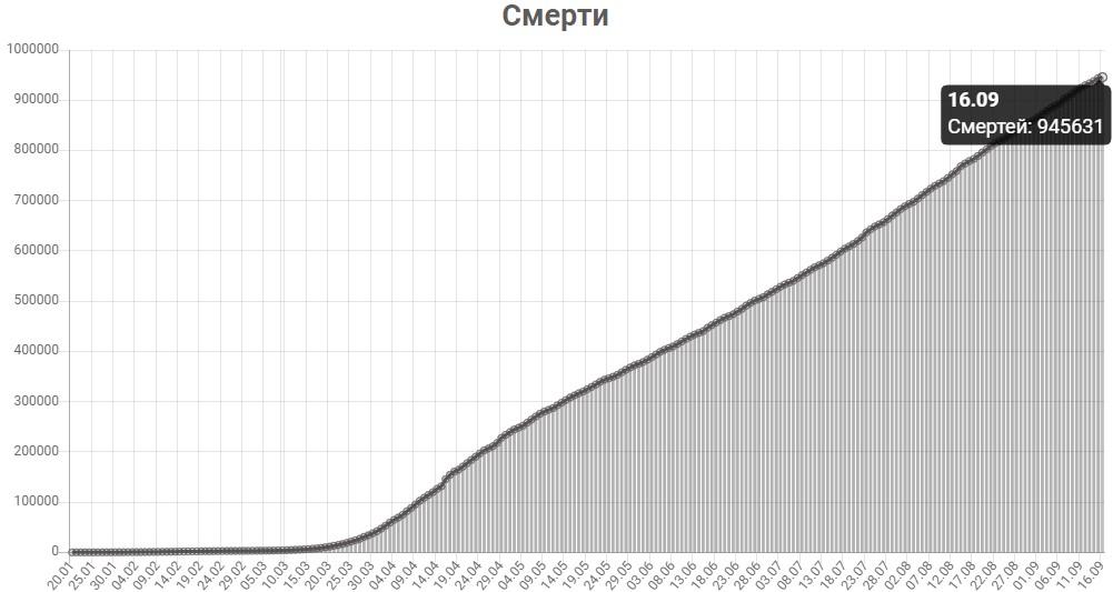 График смертей от КОВИД-19 в мире на 16 сентября 2020 года.