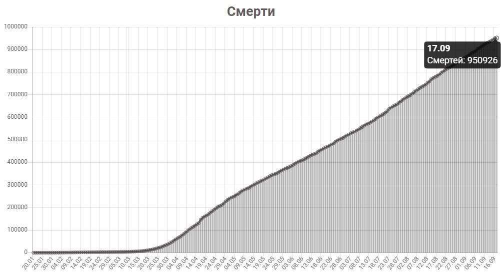 График смертей от КОВИД-19 в мире на 18 сентября 2020 года.