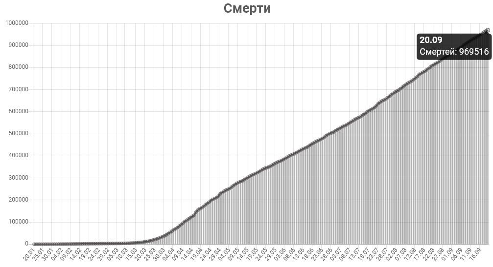 График смертей от КОВИД-19 в мире на 20 сентября 2020 года.