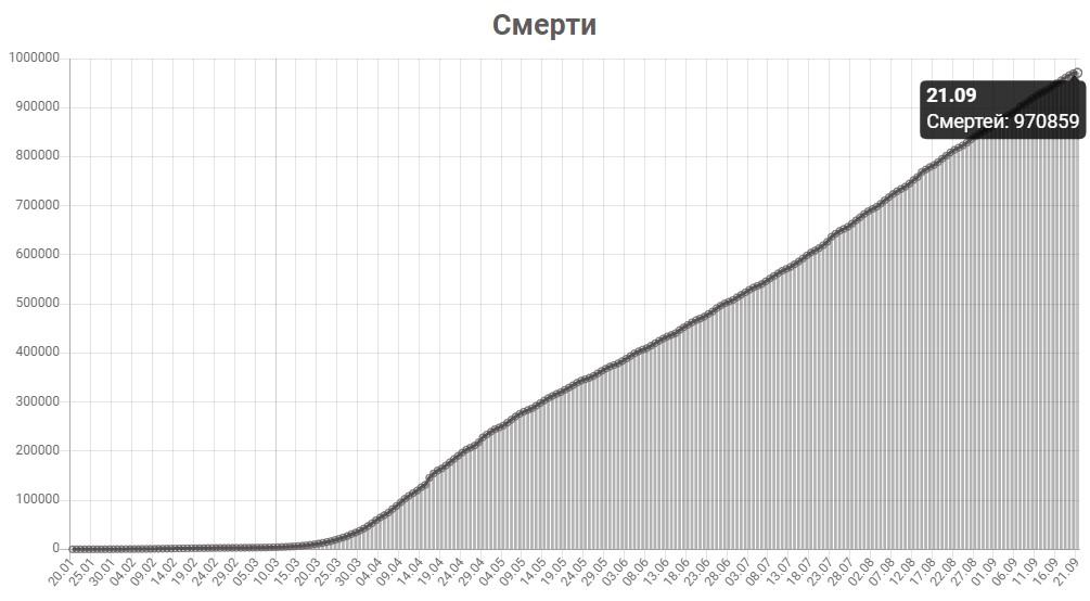 График смертей от КОВИД-19 в мире на 21 сентября 2020 года.
