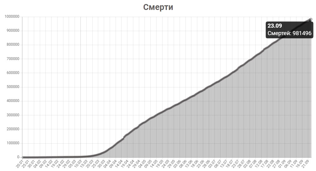 График смертей от КОВИД-19 в мире на 24 сентября 2020 года.