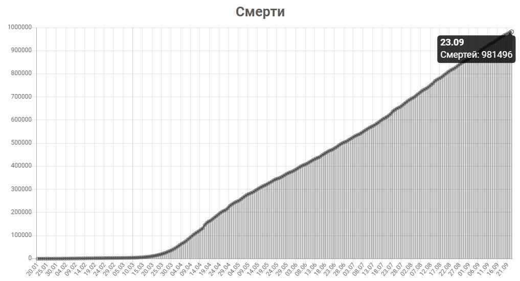 График смертей от КОВИД-19 в мире на 23 сентября 2020 года.
