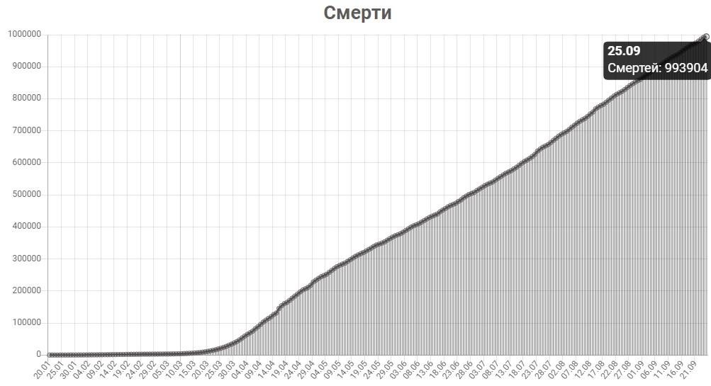 График смертей от КОВИД-19 в мире на 25 сентября 2020 года.