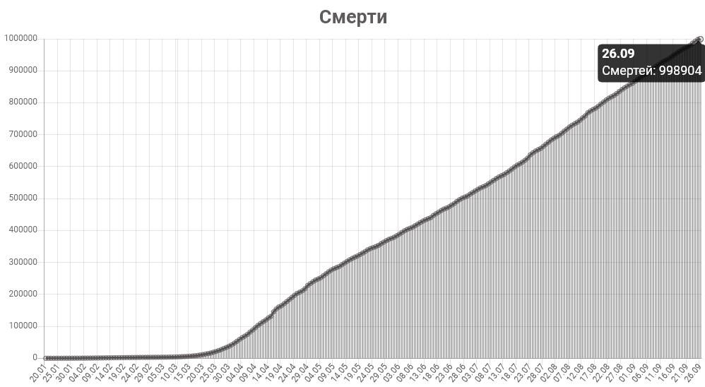 График смертей от КОВИД-19 в мире на 26 сентября 2020 года.