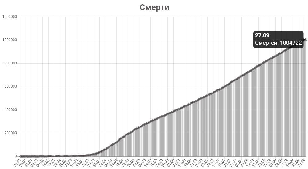График смертей от КОВИД-19 в мире на 27 сентября 2020 года.